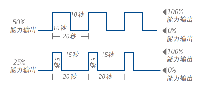 数码涡旋空调压缩机