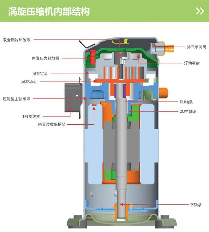 涡旋式制冷压缩机一直是谷轮压缩机的核心技术产品,双柔性设计的涡旋式结构,在对杂质和液体的冲击处理上有更好的优势,所以它具有了更高的可靠性和更长的使用寿命。涡旋盘的磨合公转使压缩机随运行时间的延长具有更好的表现。这就是神奇的谷轮涡旋式制冷压缩机。下面小编带大家了解一下涡旋式制冷压缩机的运行原理与优缺点。 原理:动盘与静盘的涡旋线型相同,但相位差180°进行啮合,形成一系列封闭空间;静盘不动,动盘绕着定盘中心,以偏心距为半径作公转运动。当动盘公转时,依次相啮合,使月牙形面积不断压缩变小,从而使气体不断